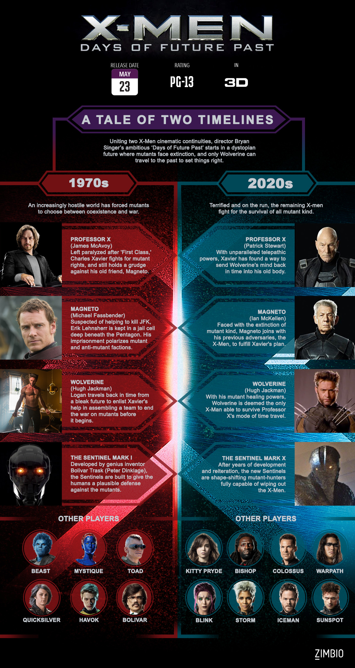 All Things 'X-Men: Days Of Future Past' In One Graphic