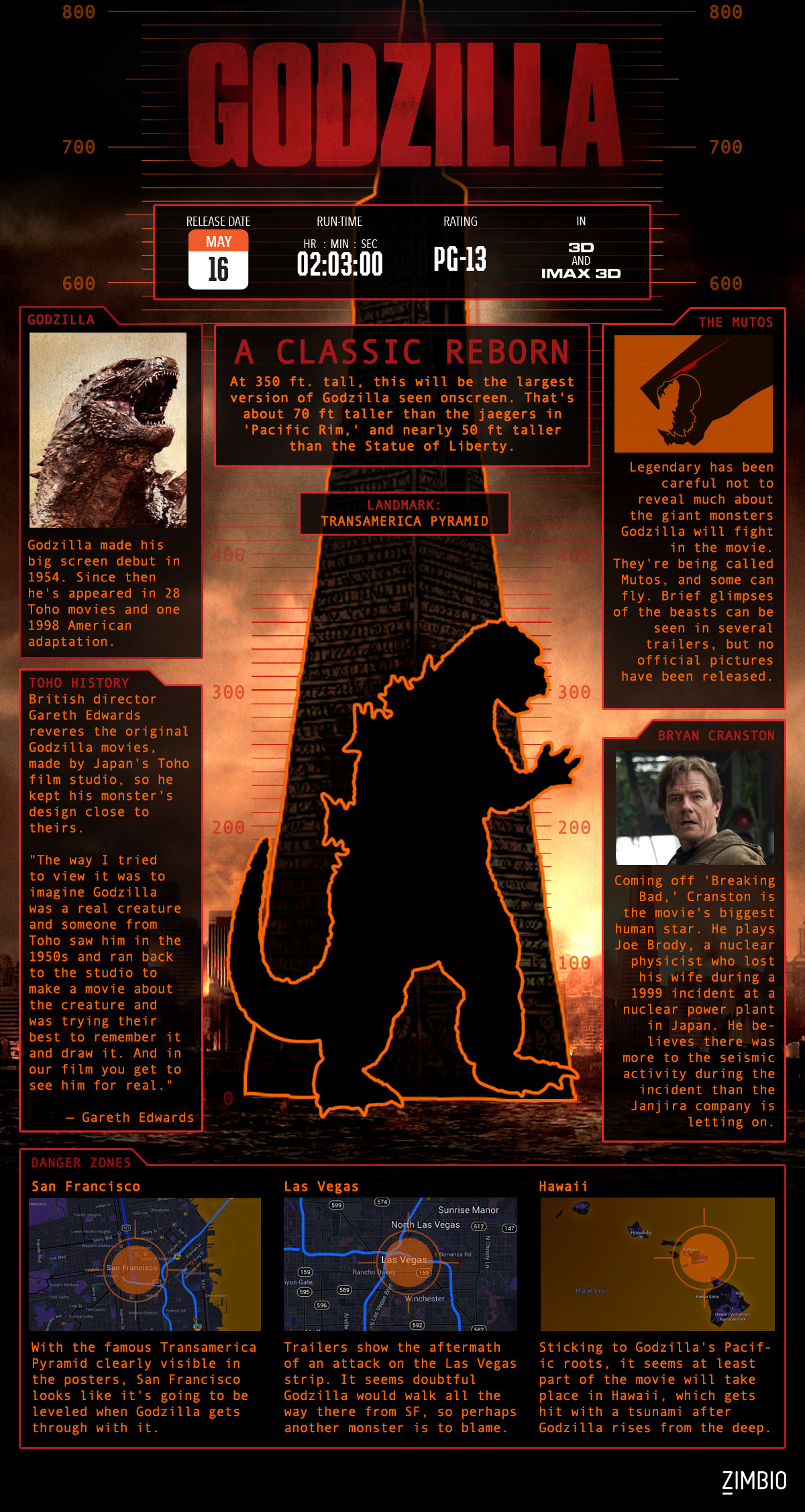 Everything You Need to Know About 'Godzilla' in One Quick-Reference Graphic