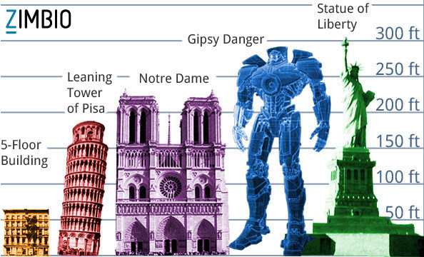 Pacific Rim Jaeger Height