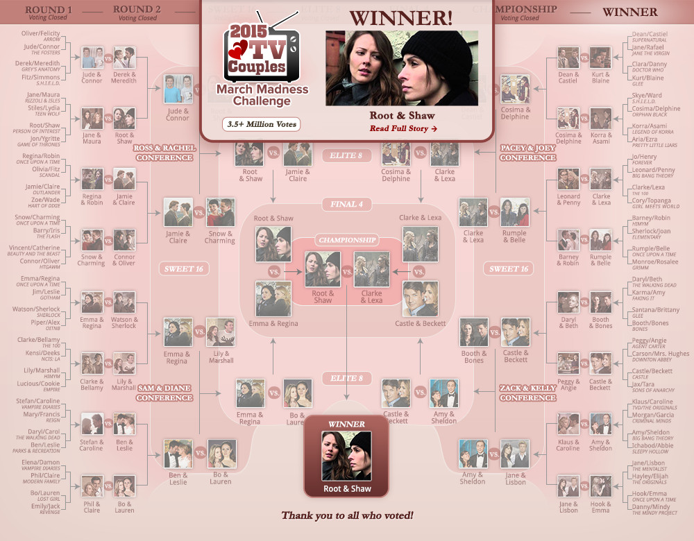 Root & Shaw Win Zimbio's 2015 TV Couples March Madness!